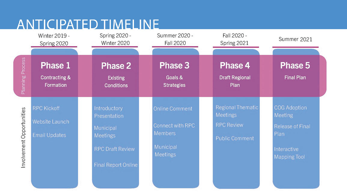 Lower Connecticut River Valley Plan of Conservation and Development - Project Timeline